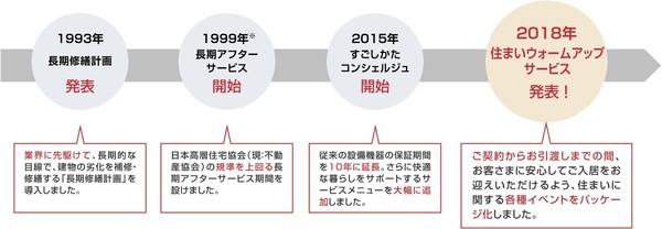 20180424_SWS_history.jpg