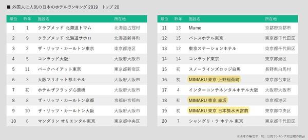 190807_MIMARU_ranking_02.jpg